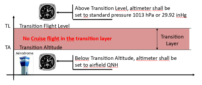 File:Altimetry transition layer PNG - IVAO - International Virtual