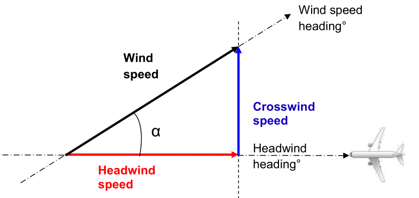 Headwind configuration.png