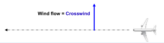 Wind flow crosswind.png