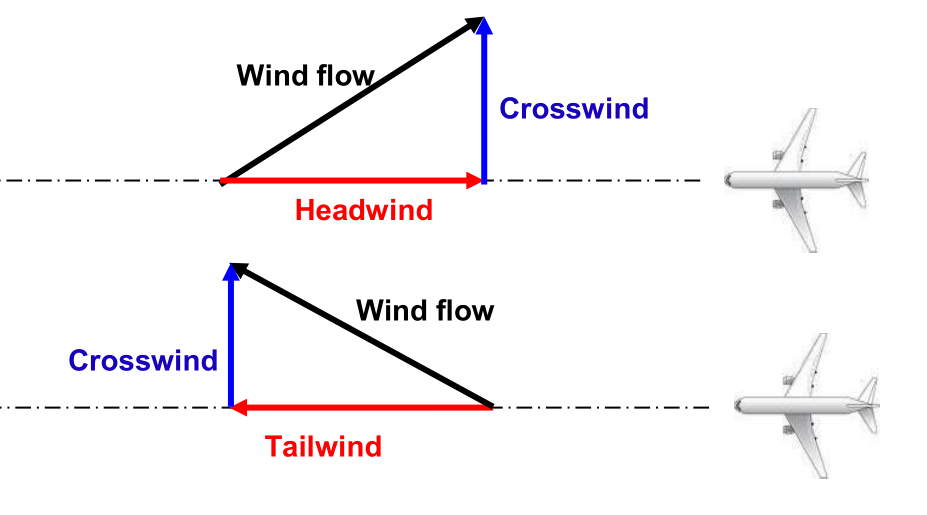 Aircraft headwind crosswind.png