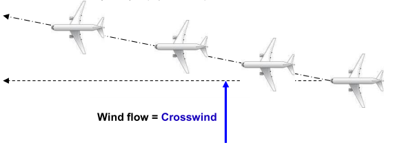 Wind flow crosswind flightpath.png