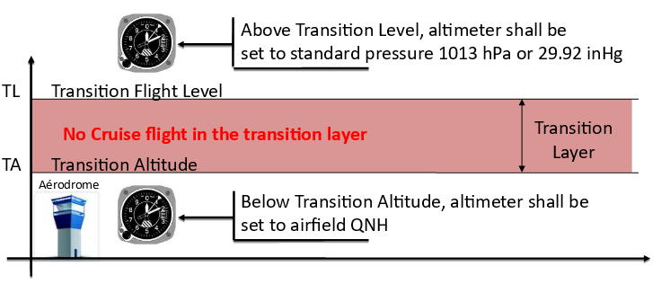 Altimetry transition layer.PNG